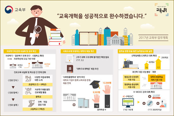 교육개혁 주요 추진과제 인포그래픽