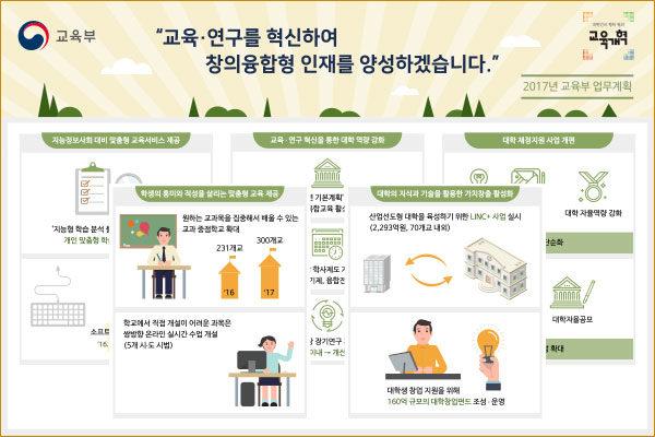 교육과정 혁신 인포그래픽