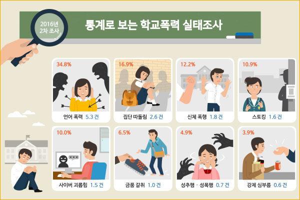 통계로 보는 학교폭력 실태조사 인포그래픽