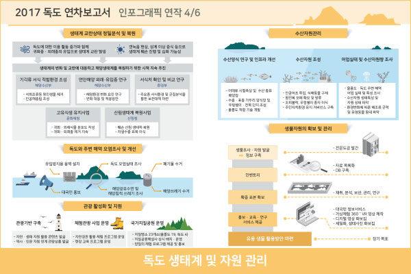 독도 생태계 복원 및 자원 관리 인포그래픽