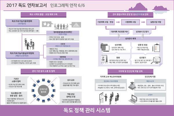 독도 정책관리 시스템 인포그래픽