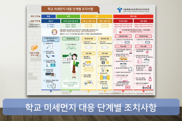 학교 미세먼지 대응 인포그래픽 포스터