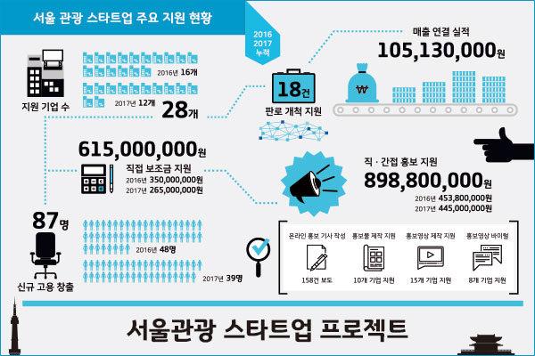 서울관광 스타트업 프로젝트 인포그래픽