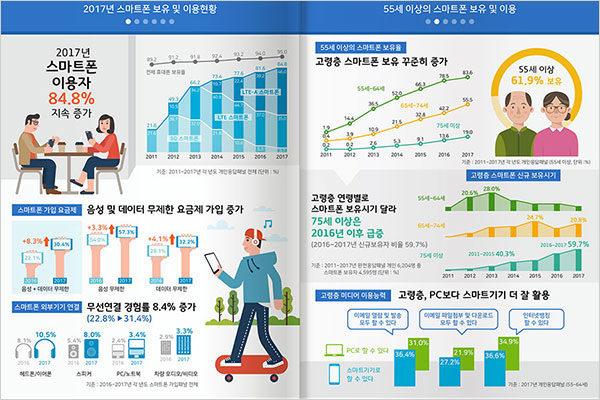 스마트폰 보유 및 이용현황 인포그래픽