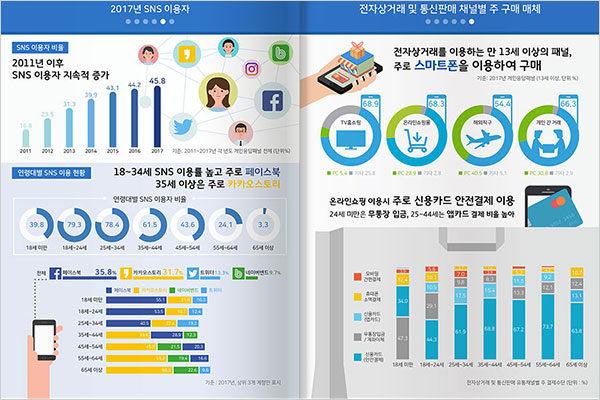 SNS 이용자 통계 인포그래픽