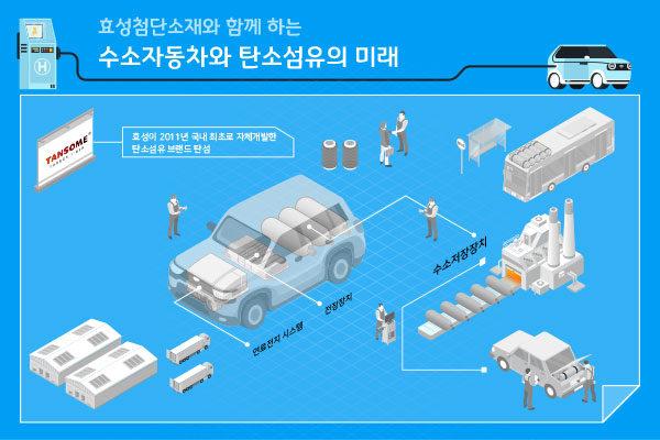 수소자동차와 탄소섬유 인포그래픽