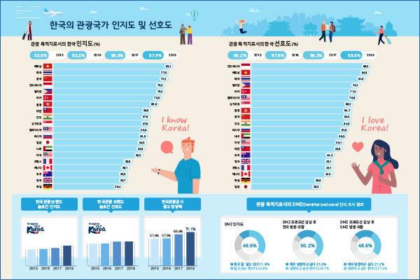 한국의 관광국가 인지도 및 선호도 조사